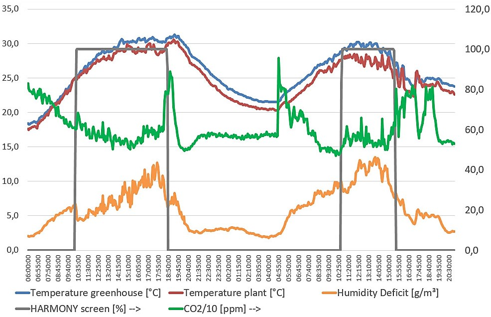 Graph: Greenhouse climate; June 21-22