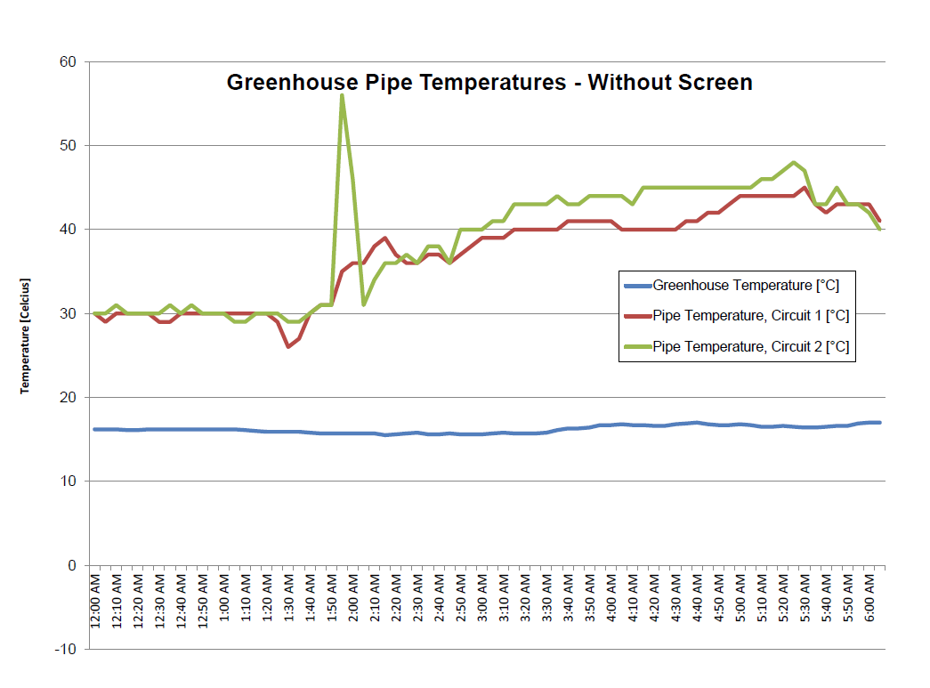 Figure 1: Greenhouse and pipe temperatures without the use of an energy screen.
