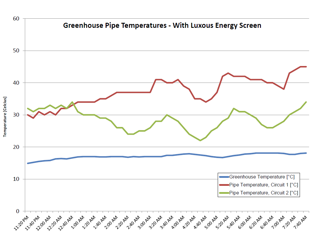 Figure 2: Greenhouse temperature and pipe temperatures utilizing a Svensson Luxous energy screen.