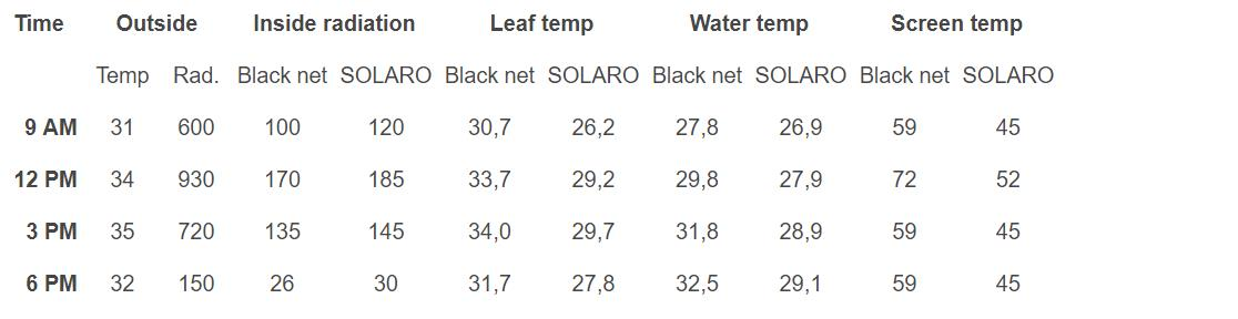 The radiation, leaf, water and screen temperatures  were measured periodically on hot and sunny days. In the trial, SOLARO 6720 O E WB was used as shading screen.
